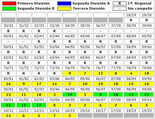 clasificaciones finales SD Gernika Club