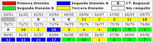 clasificaciones finales Linares CF