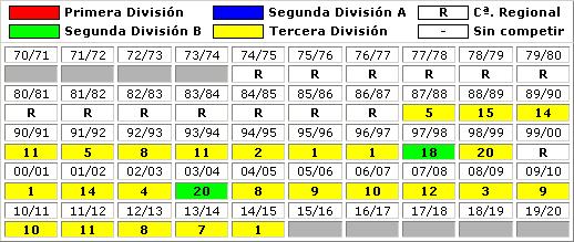 clasificaciones finales CF Rayo Majadahonda