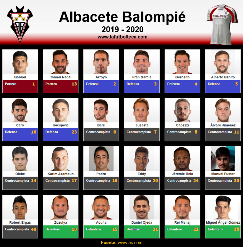 Plantilla Albacete Balompié 2019-2020