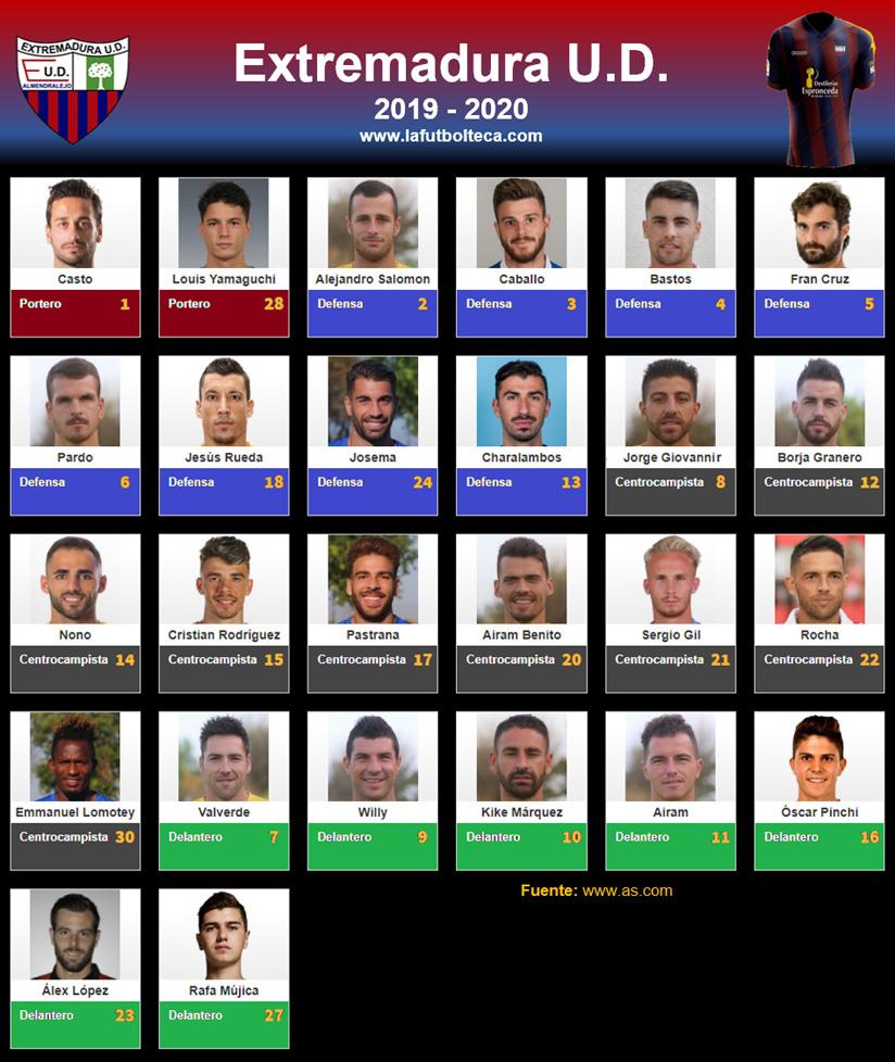 Plantilla Extremadura UD 2019-2020