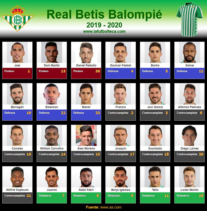 Plantilla Real Betis Balompié 2019-2020