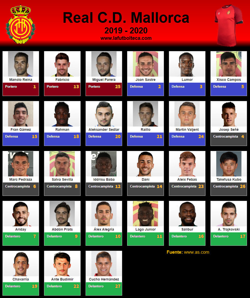 Plantilla RCD Mallorca 2019-2020