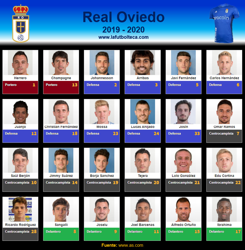 Plantilla Real Oviedo 2019-2020