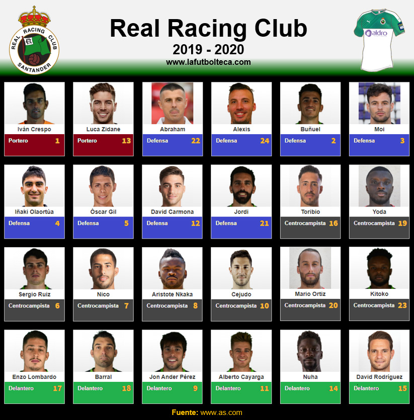 Plantilla Real Racing Club de Santander 2019-2020
