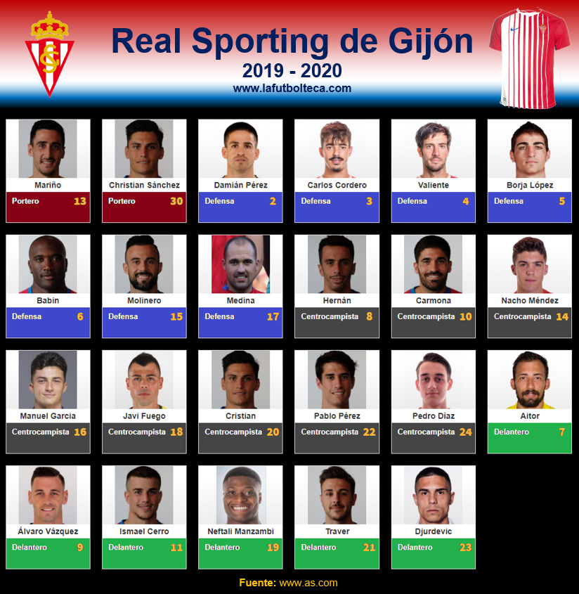 Plantilla Real Sporting de Gijón 2019-2020