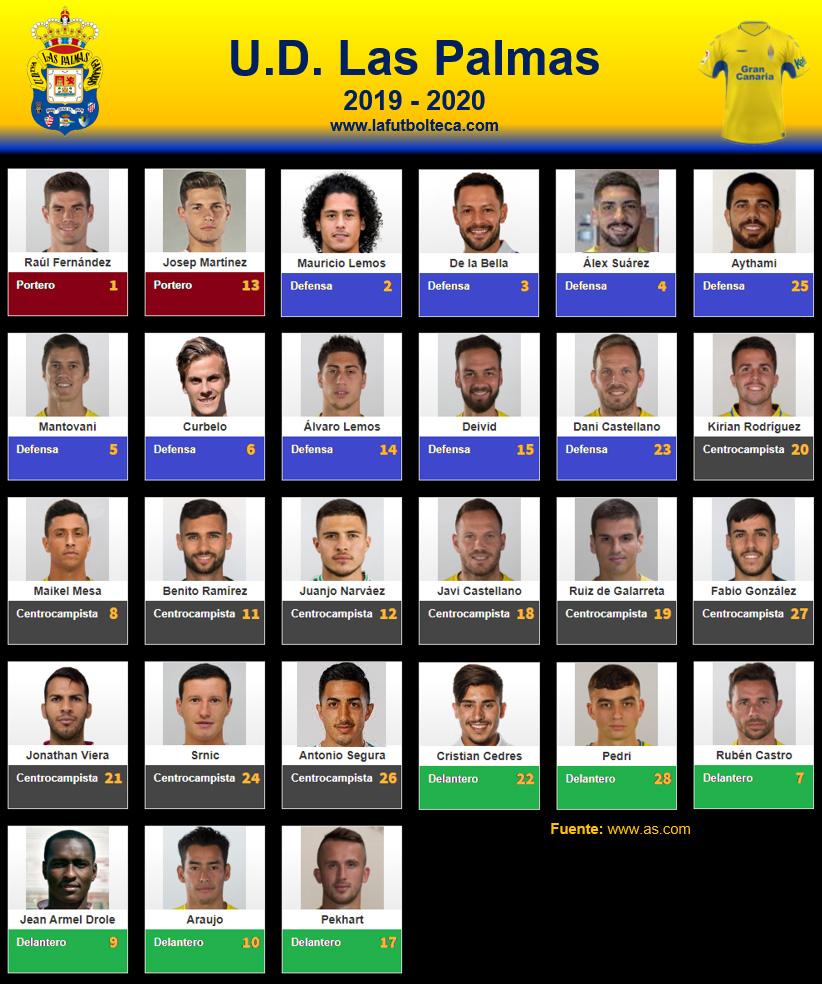 Plantilla UD Las Palmas 2019-2020