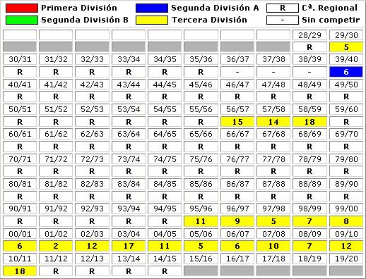 clasificaciones finales Burjassot CF