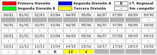 clasificaciones finales CD El Ejido 2012