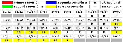 clasificaciones finales Atletico Mancha Real