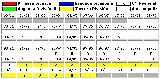 clasificaciones finales UD Mutilvera