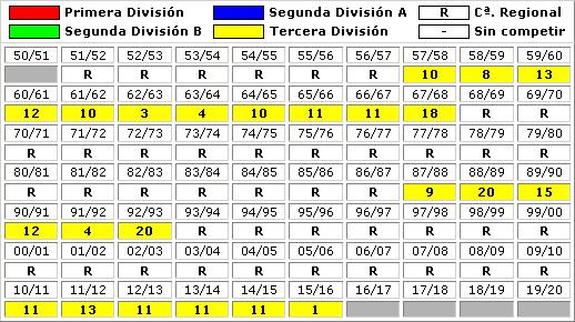 clasificaciones finales Atletico Saguntino
