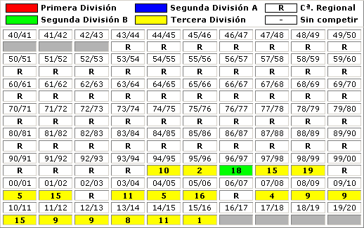 clasificaciones finales SD Zamudio 2016