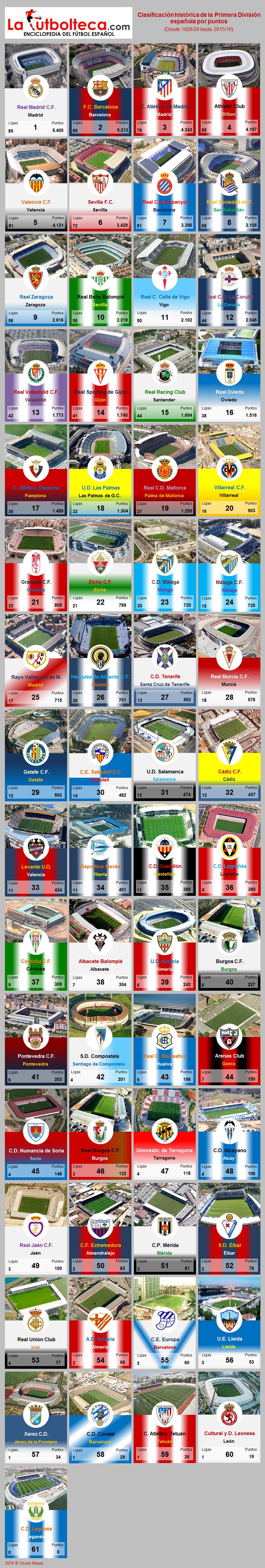 La esferomaquia La clasificacion historica de Primera Division 4