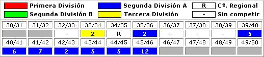 clasificaciones finales Xerez Club