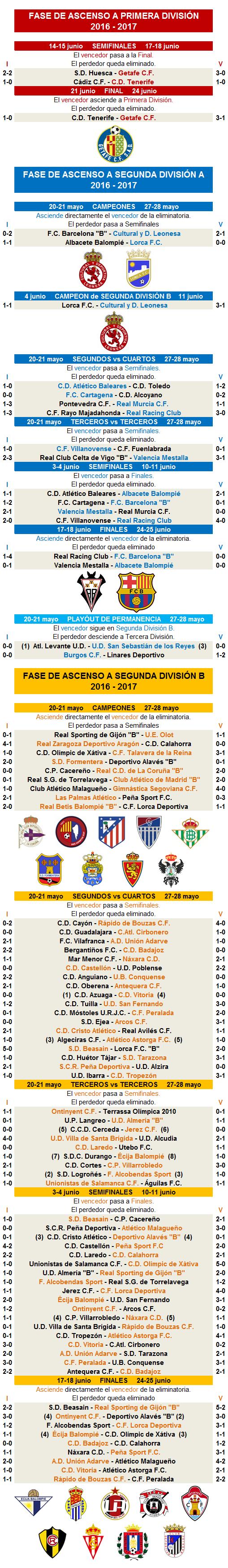 Promocion ascenso Segunda A Segunda B 2016-2017 jornada 6 final