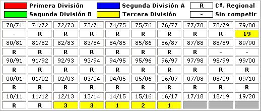 clasificaciones finales SD Formentera
