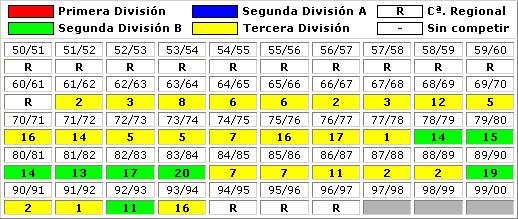 clasificaciones finales SD Ibiza