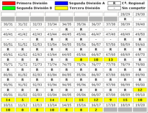 clasificaciones finales Club Rapido de Bouzas