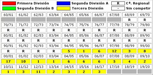 clasificaciones finales CCD Cerceda