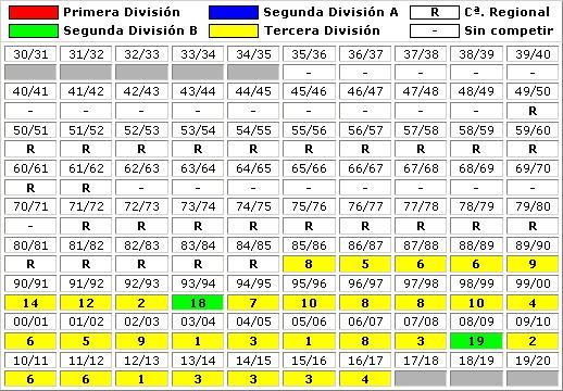 clasificaciones finales SCR Peña Deportiva
