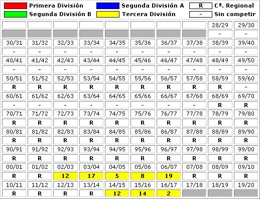 clasificaciones finales CF Peralada