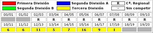 clasificaciones finales SAD CF Internacional de Madrid Deportes SL