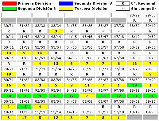 clasificaciones finales Real Oviedo Vetusta