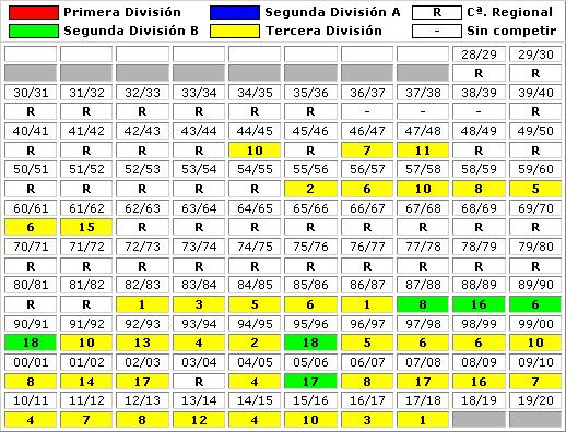 clasificaciones finales Sociedad Cultural Deportiva Durango