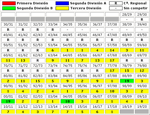 clasificaciones finales CD Don Benito