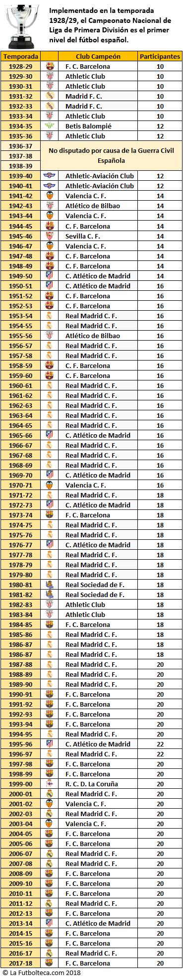 Listado Campeones Primera Division 1928-2018