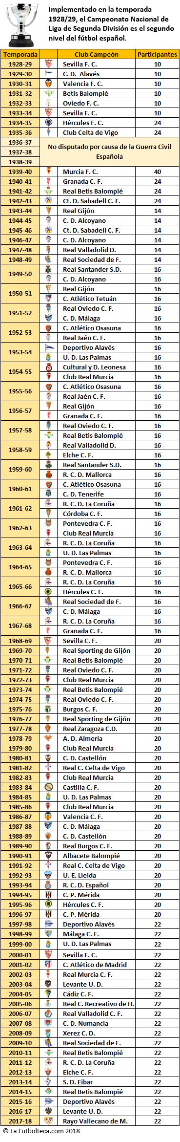 Listado Campeones Segunda Division 1928-2018