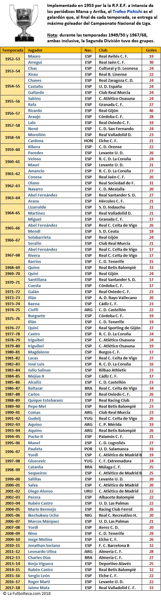 Listado Trofeo Pichichi Segunda Division 1953-2018