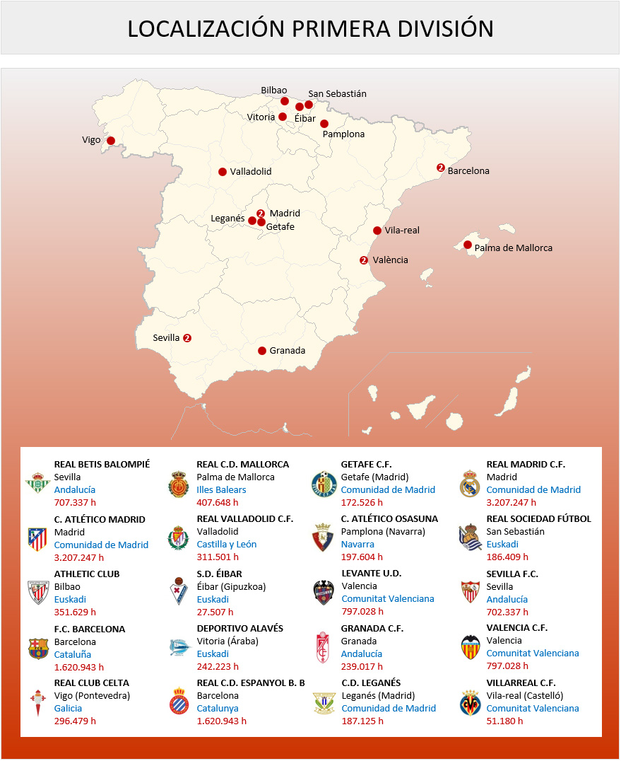 Mapa Localizacion Primera Division 2019-2020